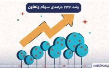رشد ۲۳۳ درصدی سرمایه «وتعاون»