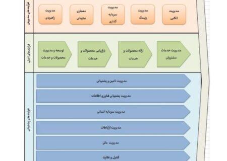 مهندسی مجدد فرایندهای شرکت بیمه حافظ