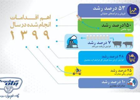 رشد ۱۵۰ درصدی سود صنایع شیر ایران درسال ۹۹