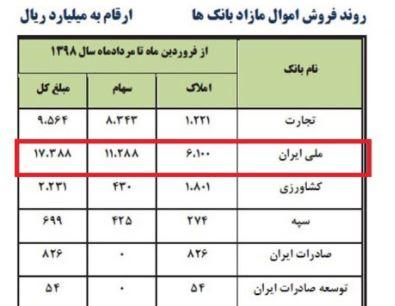 بانک ملی ایران در صدر جدول واگذاری اموال مازاد